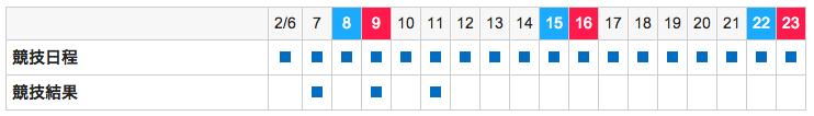競技日程・競技結果の表のキャプチャ画像